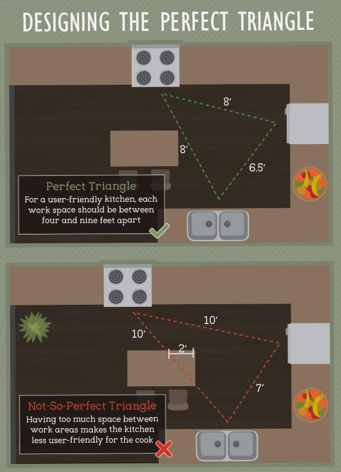 Perfect Triangle Kitchen Layout