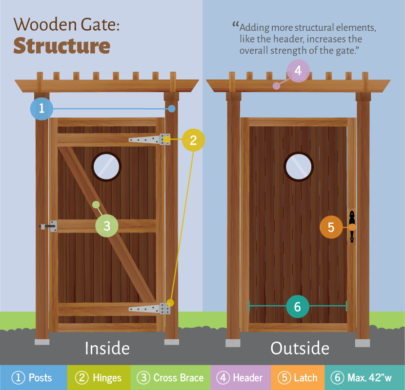 Structure of a wooden gate.