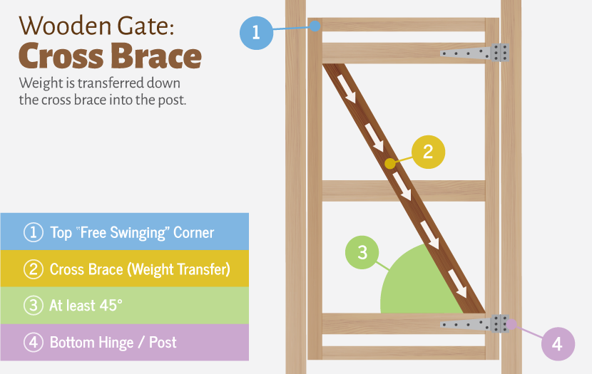 Building a wooden gate's cross-brace.