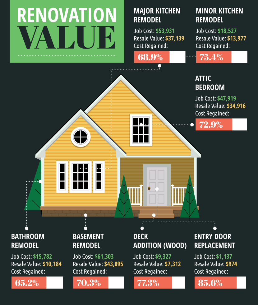 Renovation value infographic.