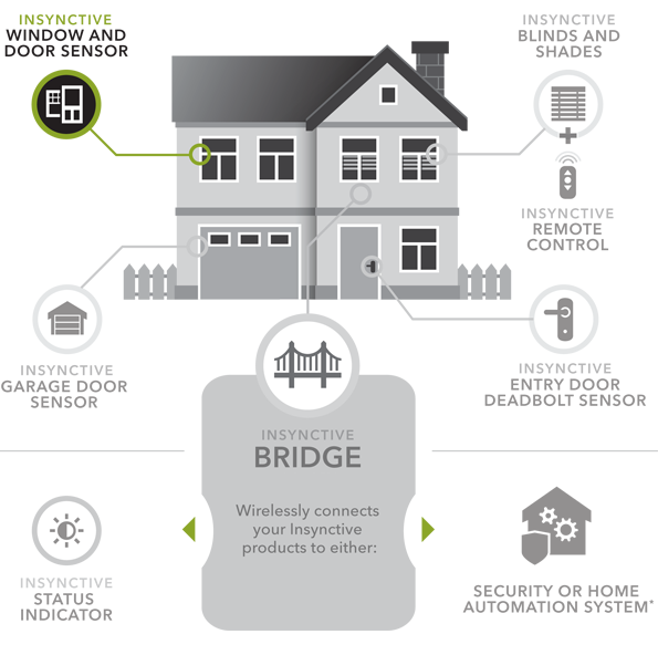 As part of a comprehensive smart home ecosystem, you'll be able to monitor the security of your home from virtually anywhere on earth. As long as you've got an internet connection and your phone, you'll know what's happening at home.
