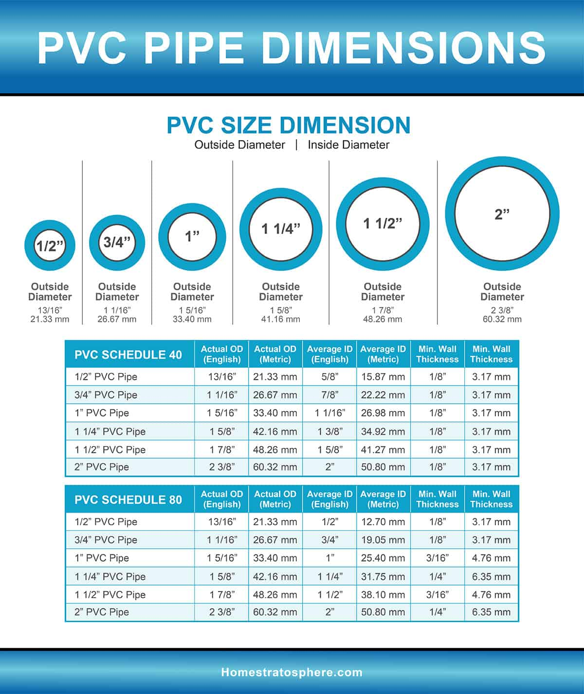 Pvc Pipe Fittings Sizes And Dimensions Guide Diagrams And Charts