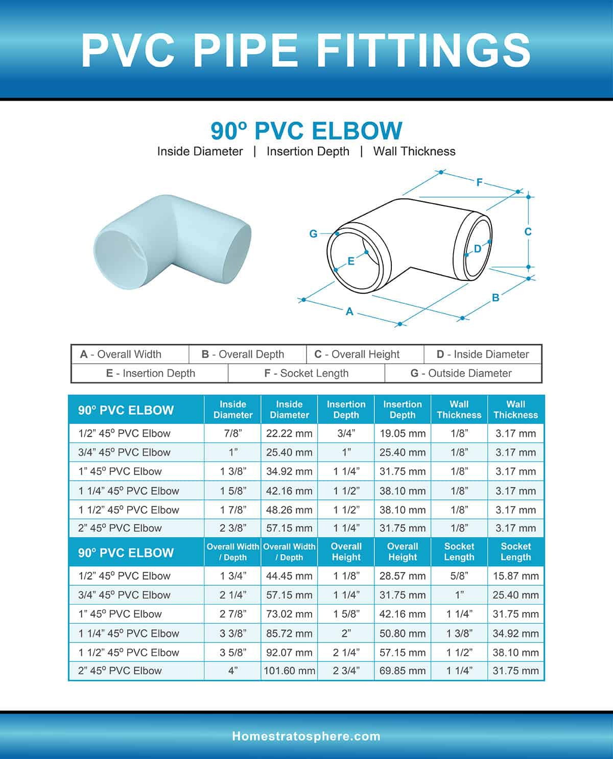 90 Degree PVC pipe fitting illustration and sizes chart