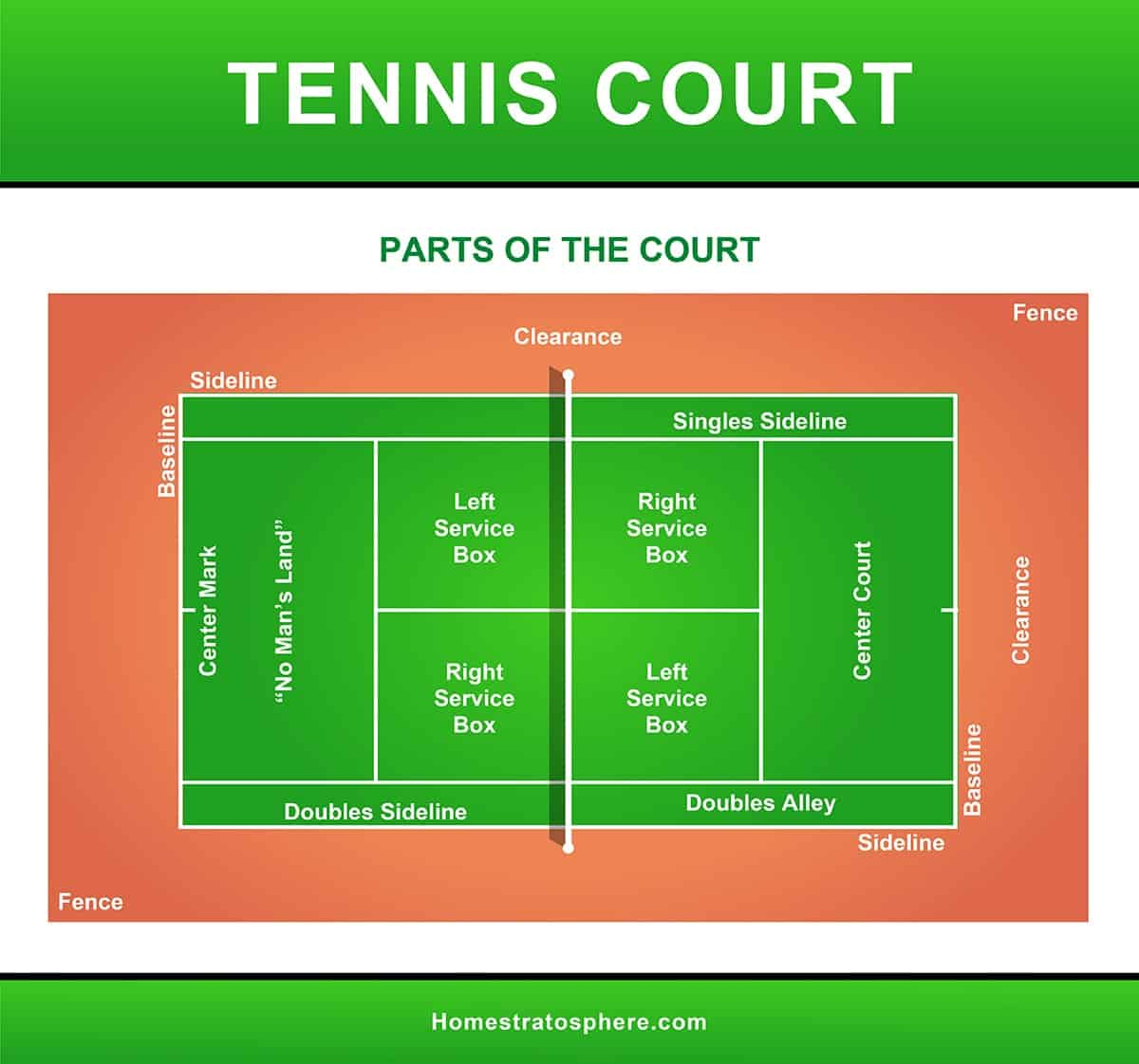 Diagram setting out the different parts of a tennis court
