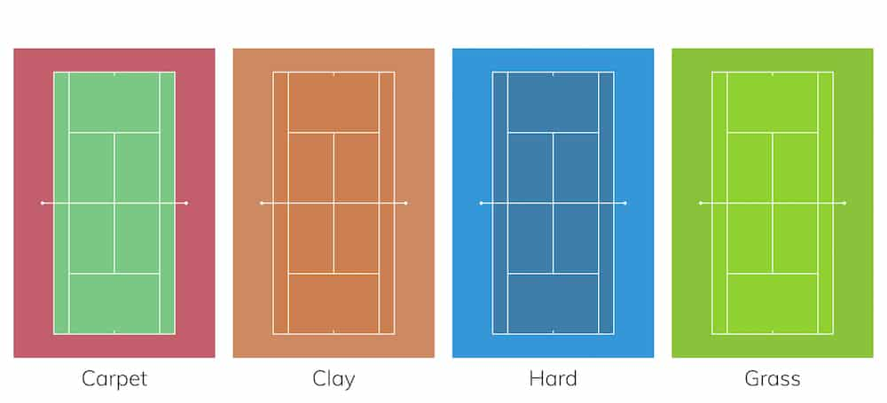 Diagram setting out types of tennis courts